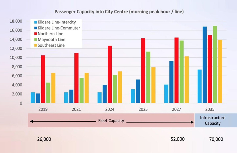 Graph passenger capacity into city centre